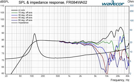 FR084WA02-SPL-IMP-response