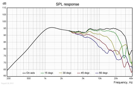 TW030WA01-freq.-response