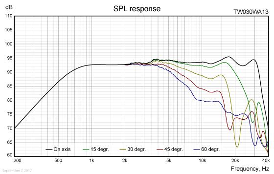 TW030WA13-freq-response
