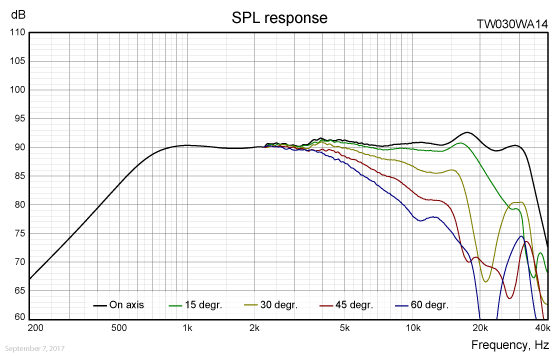 TW030WA14-freq-response