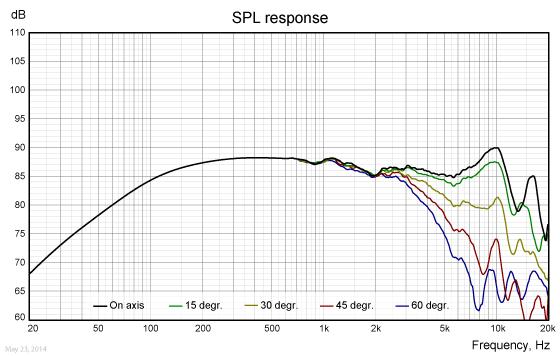 WF118WA05-freq-response