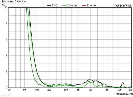WF146WA05-harmonic-distortion