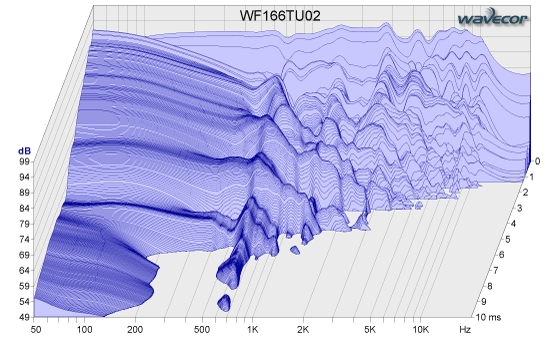 WF166TU02-waterfall-plot