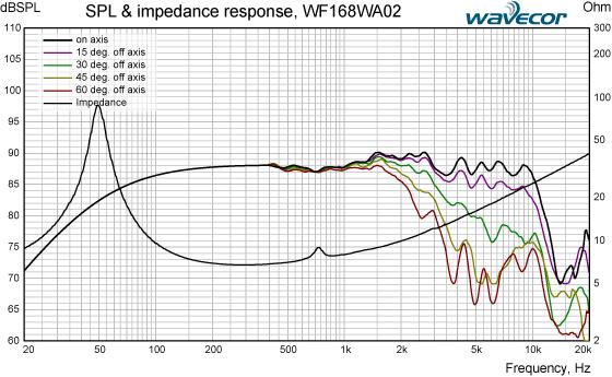 WF168WA02-SPL-IMP-response