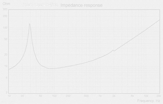 SW312WA04-impedance-respons