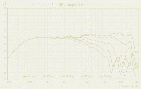 TW030WA12-freq-response