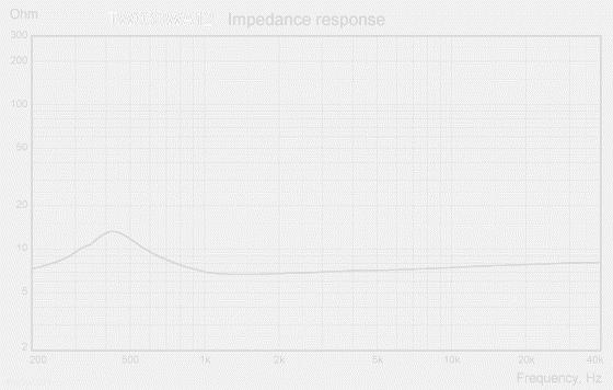 TW030WA12-impedance