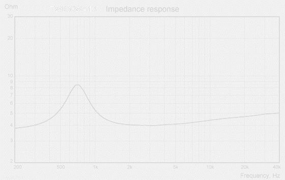 TW030WA13-imp-response