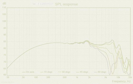 WF118WA08_SPL_response